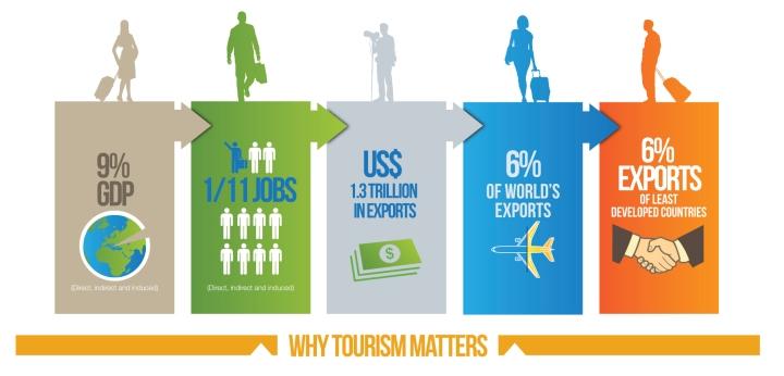 why_tourism_matters_en
